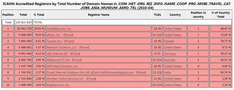印度域名注册商ResellerClub是否亚洲最大